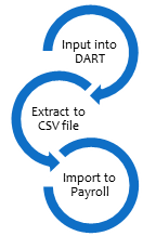 Payroll Extract